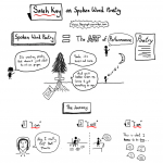 Sarah Kay: On Spoken Word Poetry