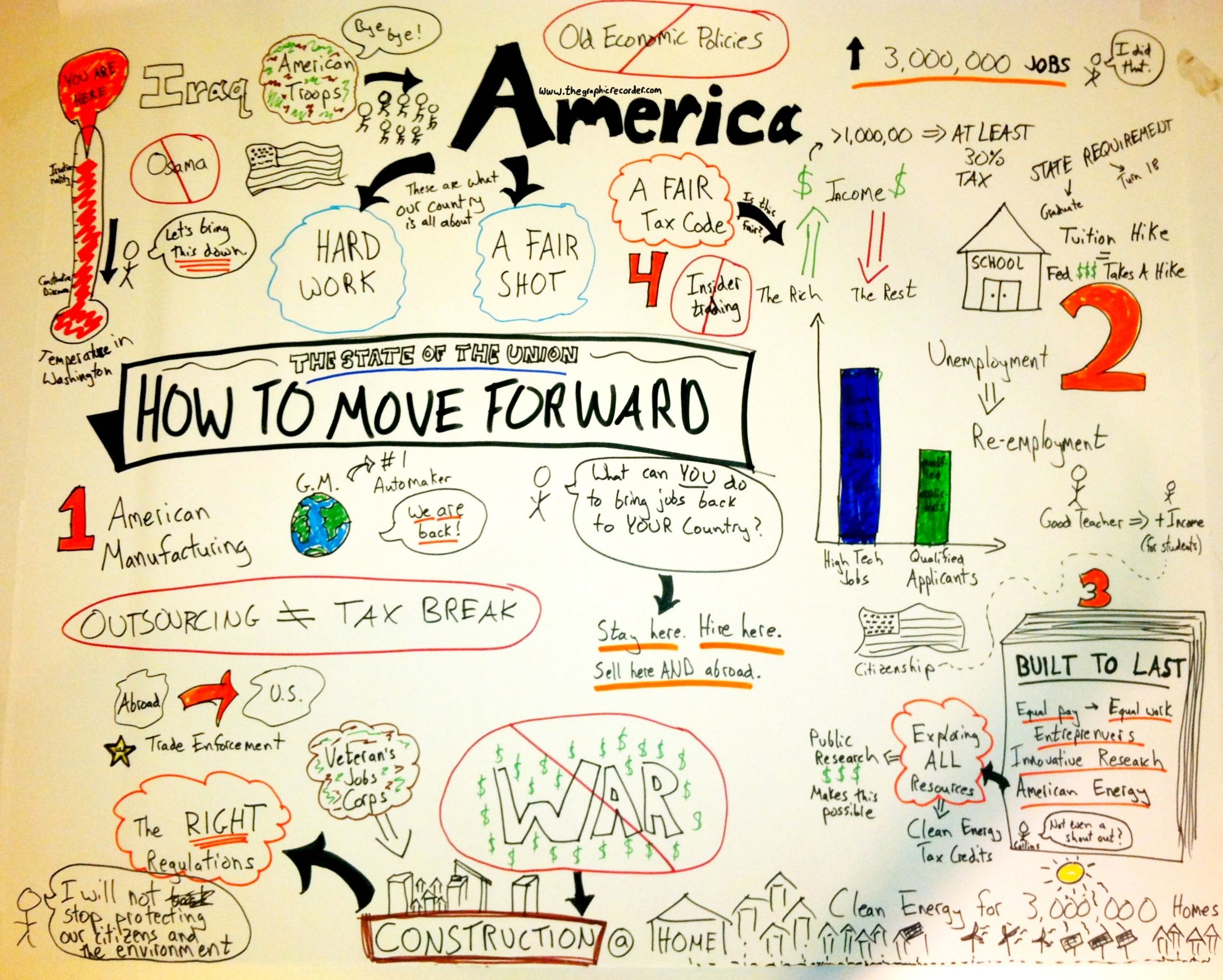 My First Attempt at Real-Time Graphic Recording: 2012 State of the Union