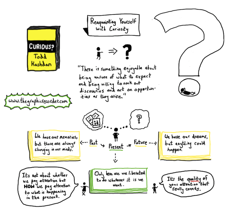 The graphic recorder sketch notes of Todd Kashdan's book Curious - reaquainting yourself with curiosity mindfulness