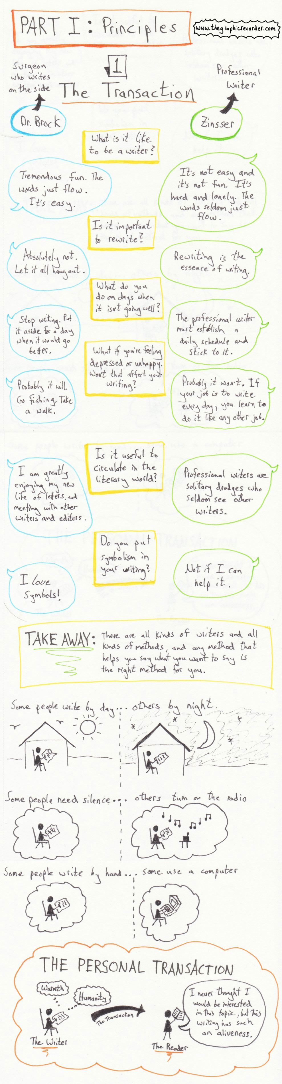The graphic recorder sketch notes on writing well chapter 1 the transaction william zinsser