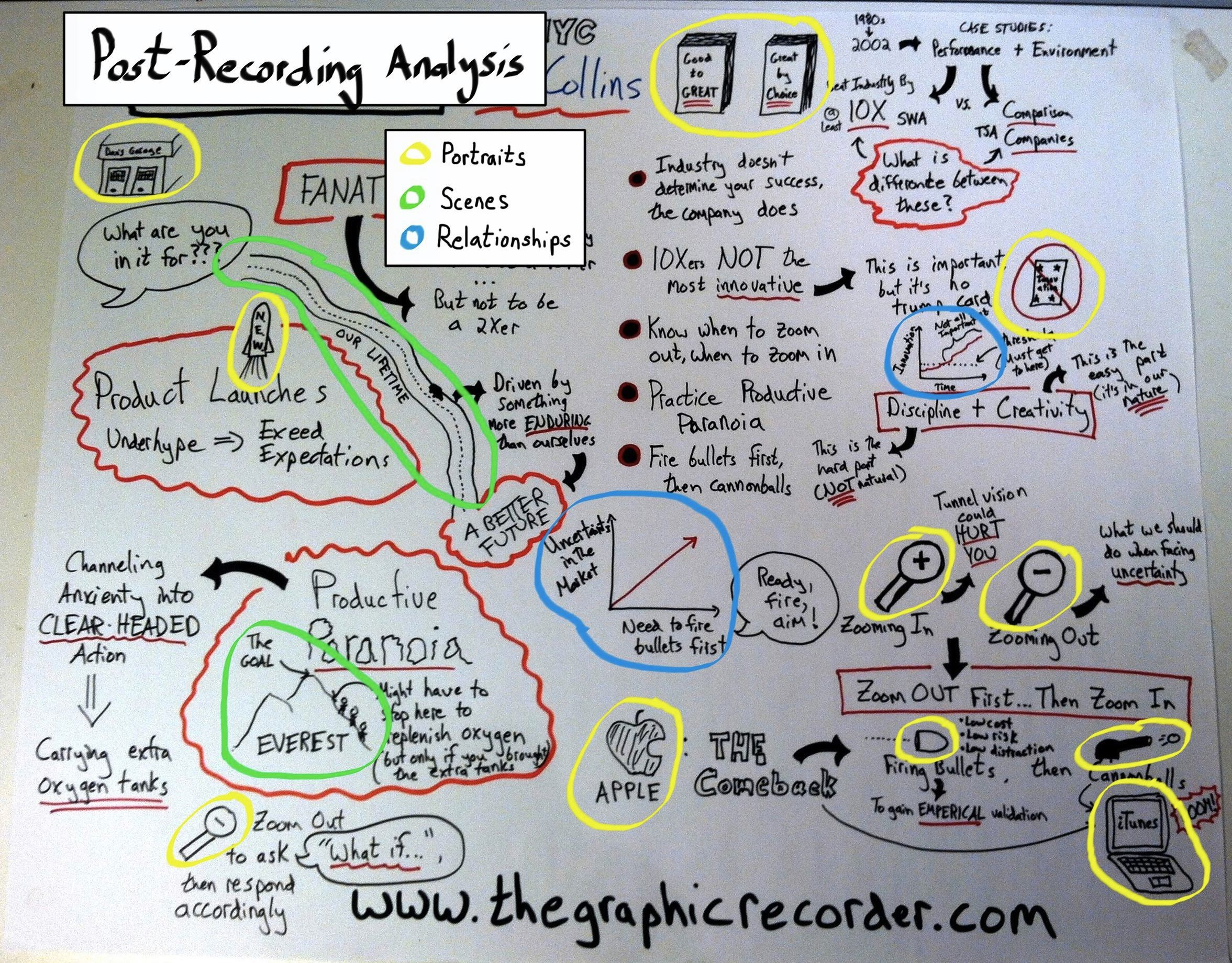 The graphic recorder post-recording analysis dan pink office hours jim collins vivid grammar graph dan roam