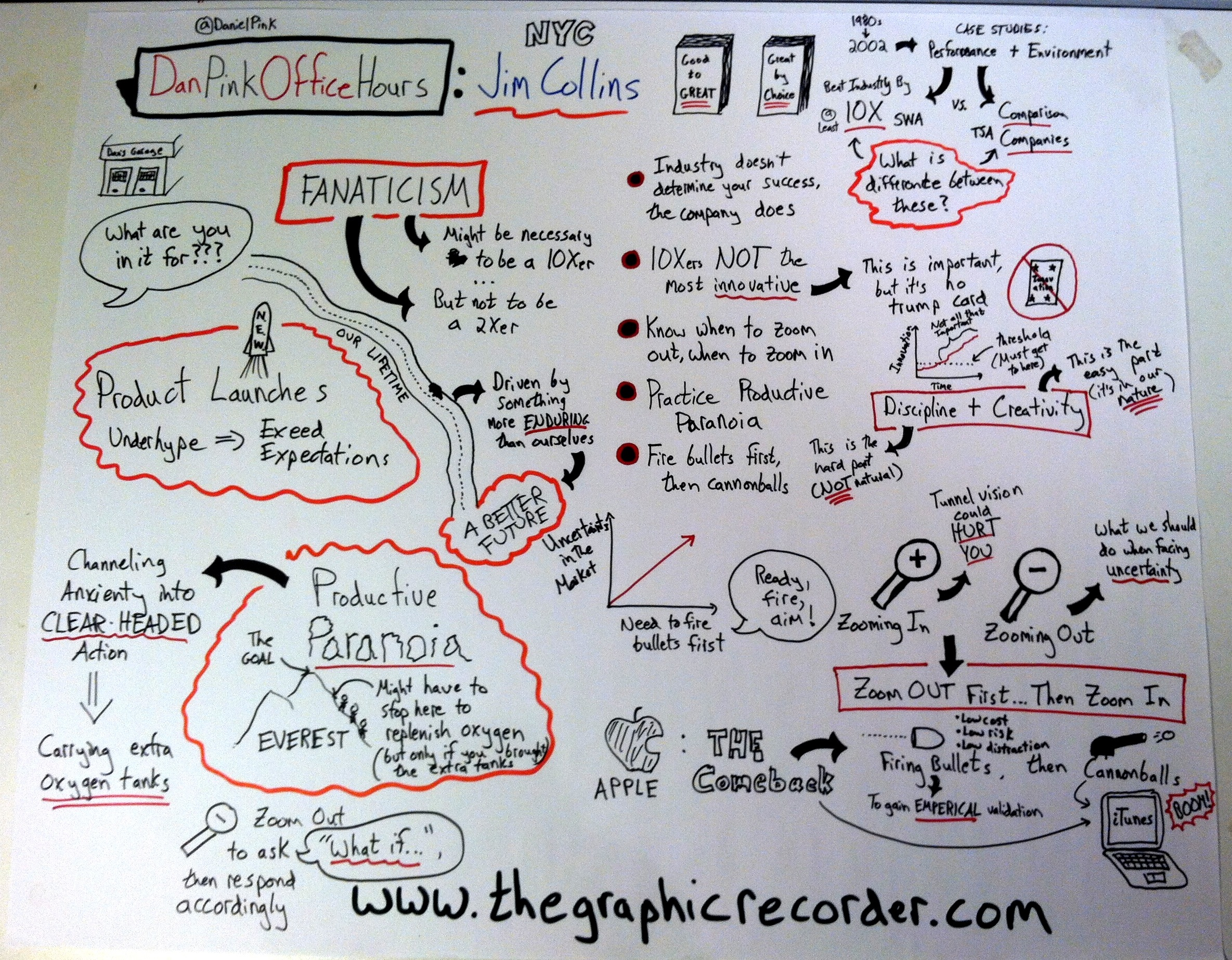 The graphic recorder sketch dan pink office hours with jim collins good to great by choice
