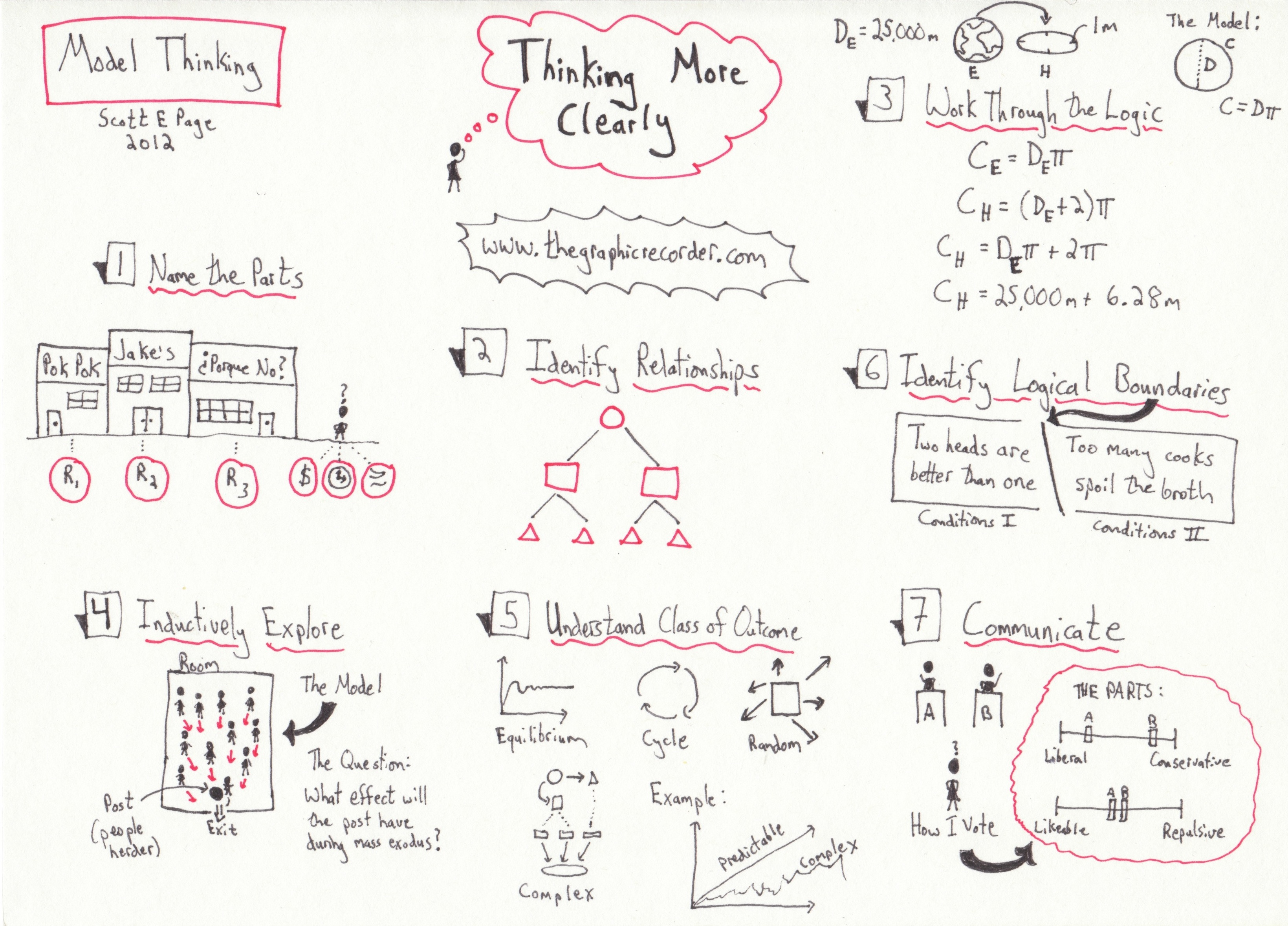 "This sketch depicts the content in the video lecture titled ""Thinking More Clearly"" from the free online Model Thinking course."