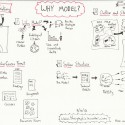 Model Thinking Sketch Notes: Why Model?