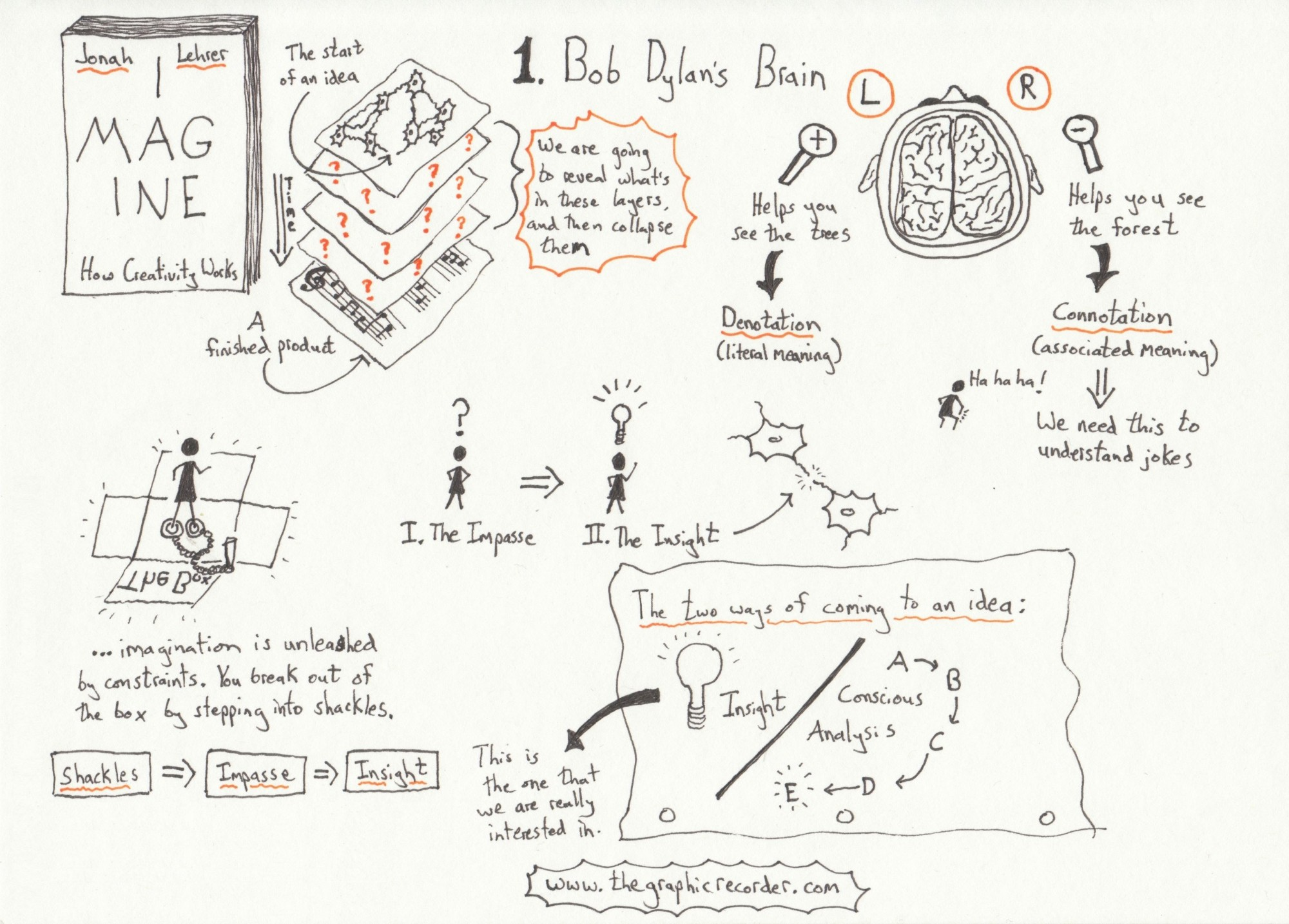 Sketch notes of the first chapter, titled Bob Dylan's Brain, of Jonah Lehrer's book Imagine: How Creativity Works, and the implications on teaching and learning