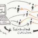 Sketch Notes: Ken Robinson on the Role of Online Education
