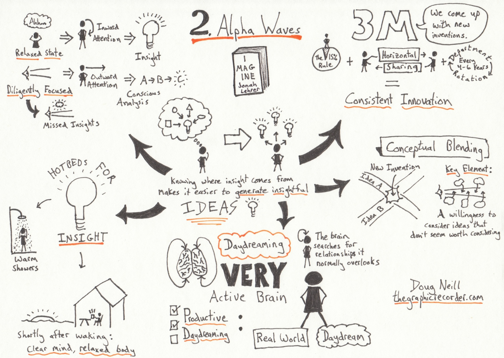The Graphic Recorder - Doug Neill - Jonah Lehrer on Alpha Waves - Sketch Notes from the 2nd Chapter of Imagine