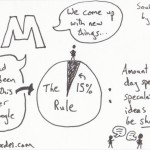 The Graphic Recorder Note Card Sketch Notes One Card One Concept - 3M Jonah Lehrer Imagine