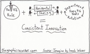 The Graphic Recorder Note Card Sketch Notes One Card One Concept - Consistent Innovation Jonah Lehrer Imagine