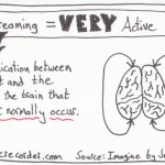 The Graphic Recorder Note Card Sketch Notes One Card One Concept - Daydreaming Equals Very Active Brain Jonah Lehrer Imagine