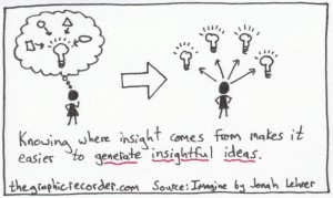 The Graphic Recorder - Note Card Sketch Notes - One Card One Concept - Generate Insightful Ideas - Jonah Lehrer Imagine