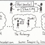 The Graphic Recorder Note Card Sketch Notes One Card One Concept - Horizontal Sharing Jonah Lehrer Imagine