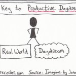 The Graphic Recorder Note Card Sketch Notes One Card One Concept - Key to Productive Day Dreaming - Jonah Lehrer Imagine