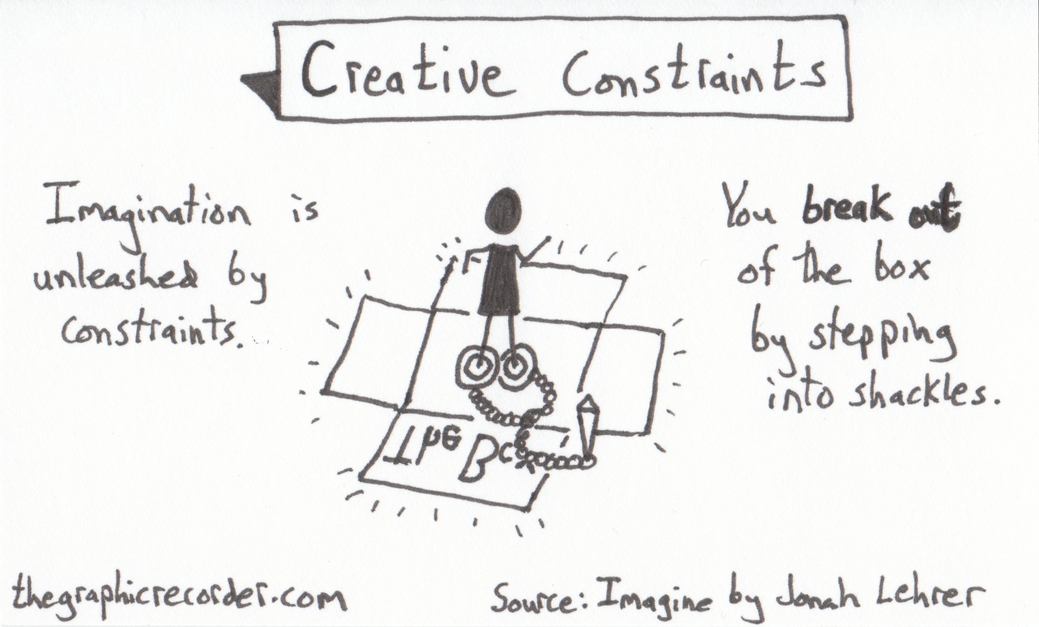 The Graphic Recorder - Note Card Sketch Notes Post - One Card One Concept - Creative Constraints - Jonah Lehrer - Imagine