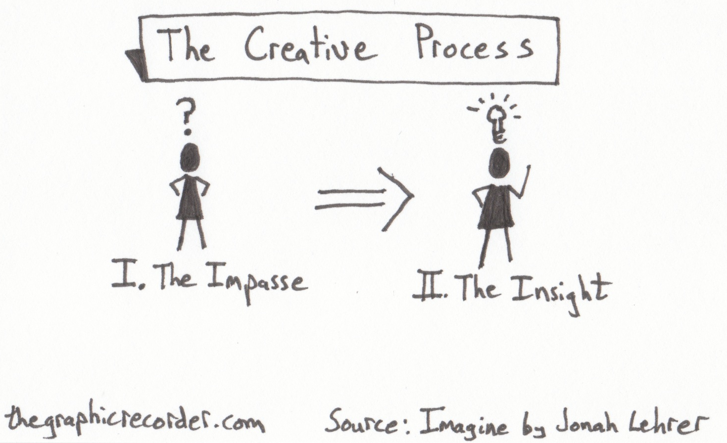 The Graphic Recorder - Note Card Sketch Notes Post - One Card One Concept - Creative Process - Jonah Lehrer - Imagine