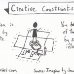 The graphic recorder note card sketch notes one card one concept - creative constraints jonah lehrer imagine