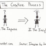 The graphic recorder note card sketch notes one card one concept - creative process jonah lehrer imagine