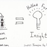 The graphic recorder note card sketch notes one card one concept - warm shower insights