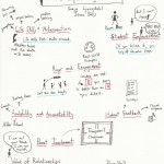 The Graphic Recorder - Doug Neill - Sketch Notes - Oregon NAME Conference 2012 - Building Student Engagement for Math and Science in a High-Poverty School