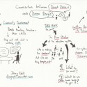 Sketchnotes from the 2012 Oregon NAME Conference: Conversation Between David Dennis and Donna Beegle