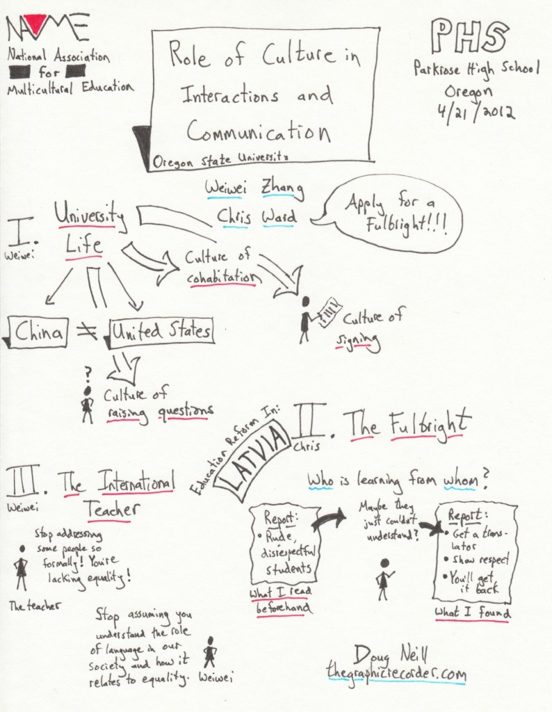 The Graphic Recorder - Doug Neill - Sketch Notes from the 2012 Oregon Name Conference - Role of Culture in Interactions and Communication