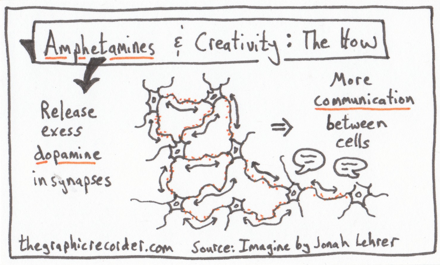 The Graphic Recorder - One Card One Concept - Amphetamines and Creativity The How - Jonah Lehrer - Imagine
