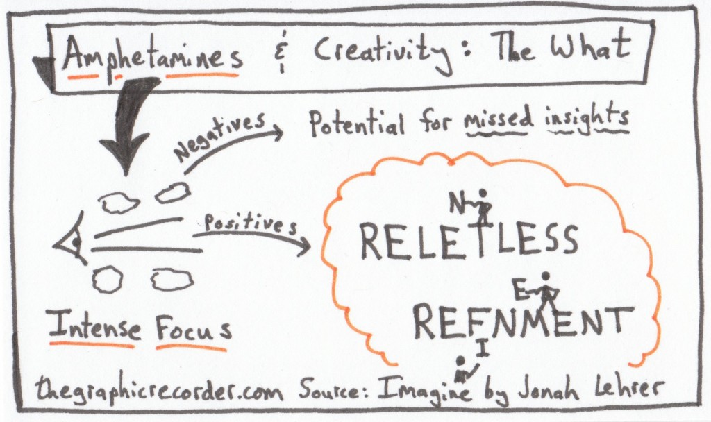 The Graphic Recorder - One Card One Concept - Amphetamines and Creativity The What - Jonah Lehrer - Imagine