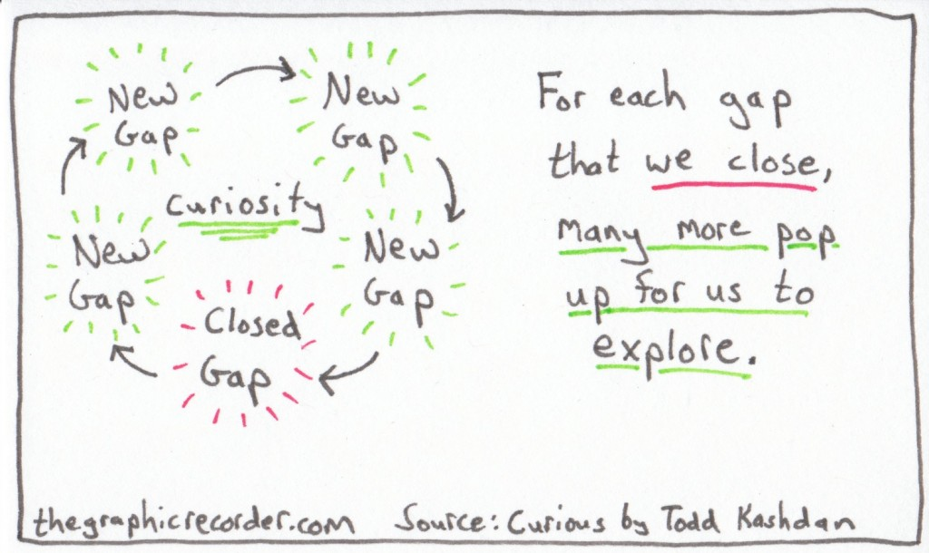 The Graphic Recorder - One Card One Concept - Curiosity Opens Gaps to Explore - Curious? - Todd Kashdan
