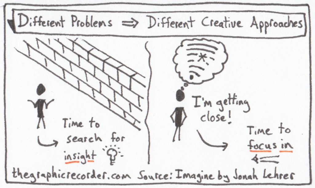 The Graphic Recorder - One Card One Concept - Different Problems Require Different Creative Solutions - Jonah Lehrer - Imagine