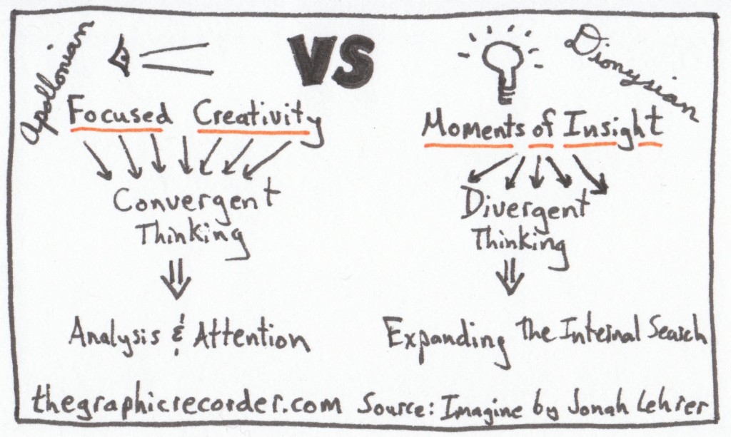 The Graphic Recorder - One Card One Concept - Focused Creativity VS Moments of Insight - Jonah Lehrer - Imagine