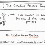 The Graphic Recorder - One Card One Concept - Insight and the Creative Process Timeline - Jonah Lehrer - Imagine
