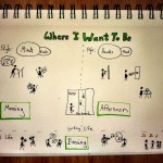 The Graphic Recorder - TEDx Rainier - Patti Dobrowolski Draw Your Future - Where I Want To Be