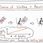 The Graphic Recorder - One Card One Concept - The Essence of Writing is Rewriting - William Zinsser - On Writing Well