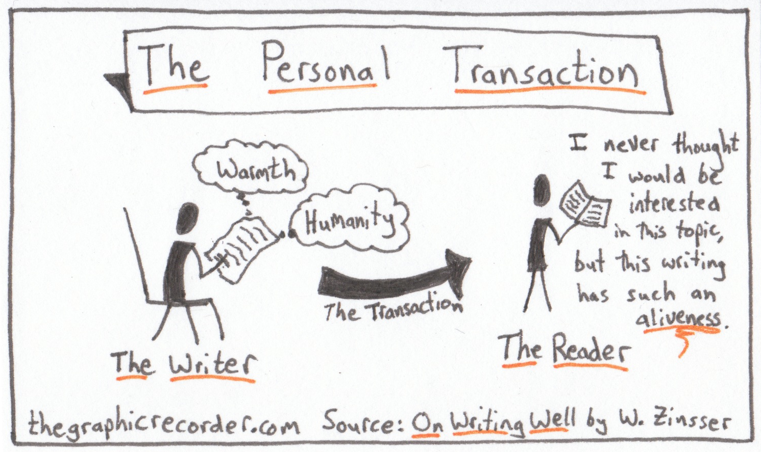 The Graphic Recorder - One Card One Concept - The Personal Transaction - William Zinsser - On Writing Well