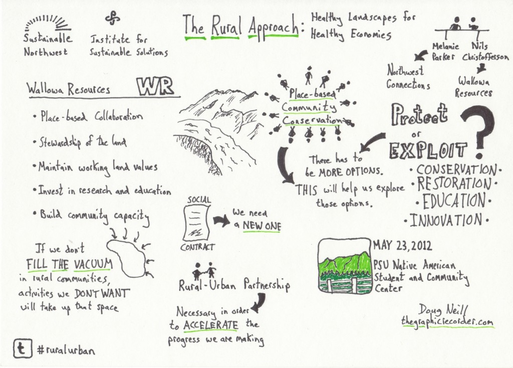 The Graphic Recorder - Doug Neill - Portland State University - Solutions Seminar - Rural-Urban Connections - Conservation - The Rural Approach - Healthy Landscapes for Healthy Economies