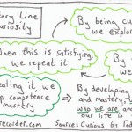 The Graphic Recorder - One Card One Concept - The Story Line of Curiosity - Curious? - Todd Kashdan