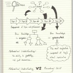The Graphic Recorder - Doug Neill - Sketchnotes of the introduction to the common core state standards for mathematics