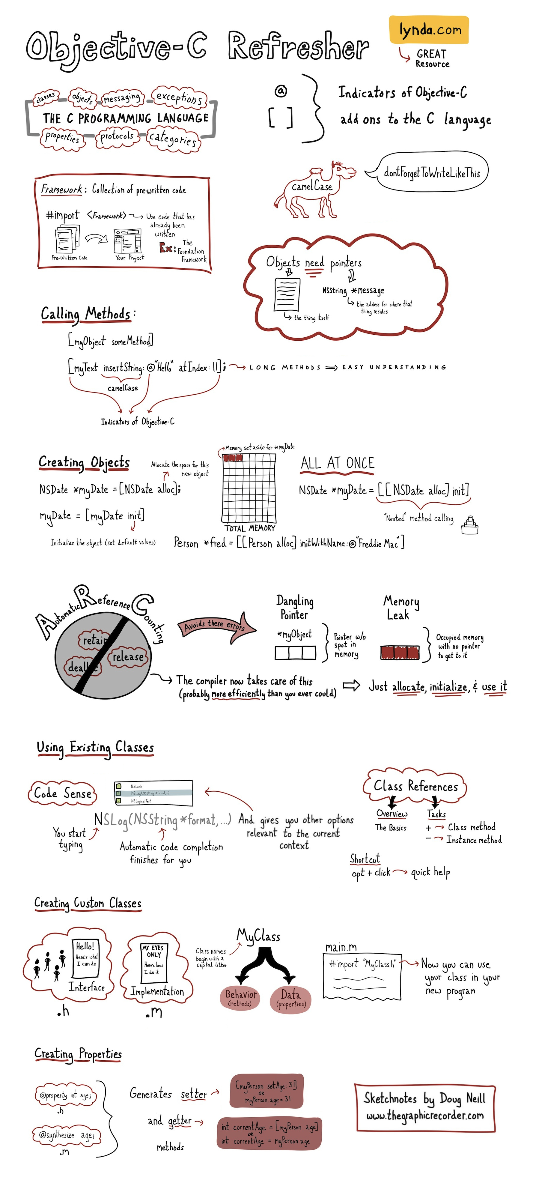 The Graphic Recorder - Doug Neill - Lynda Objective C Refresher Sketchnotes - Simon Allardice