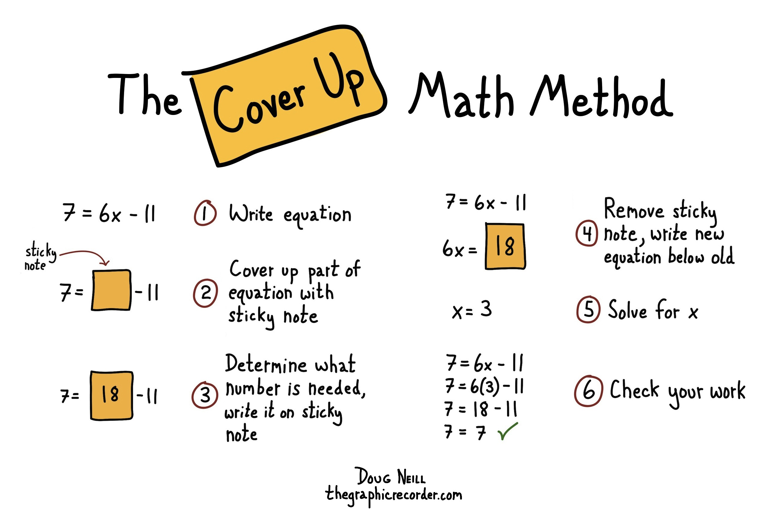 The Graphic Recorder - Doug Neill - Visual explanation of the cover up math method - sticky note