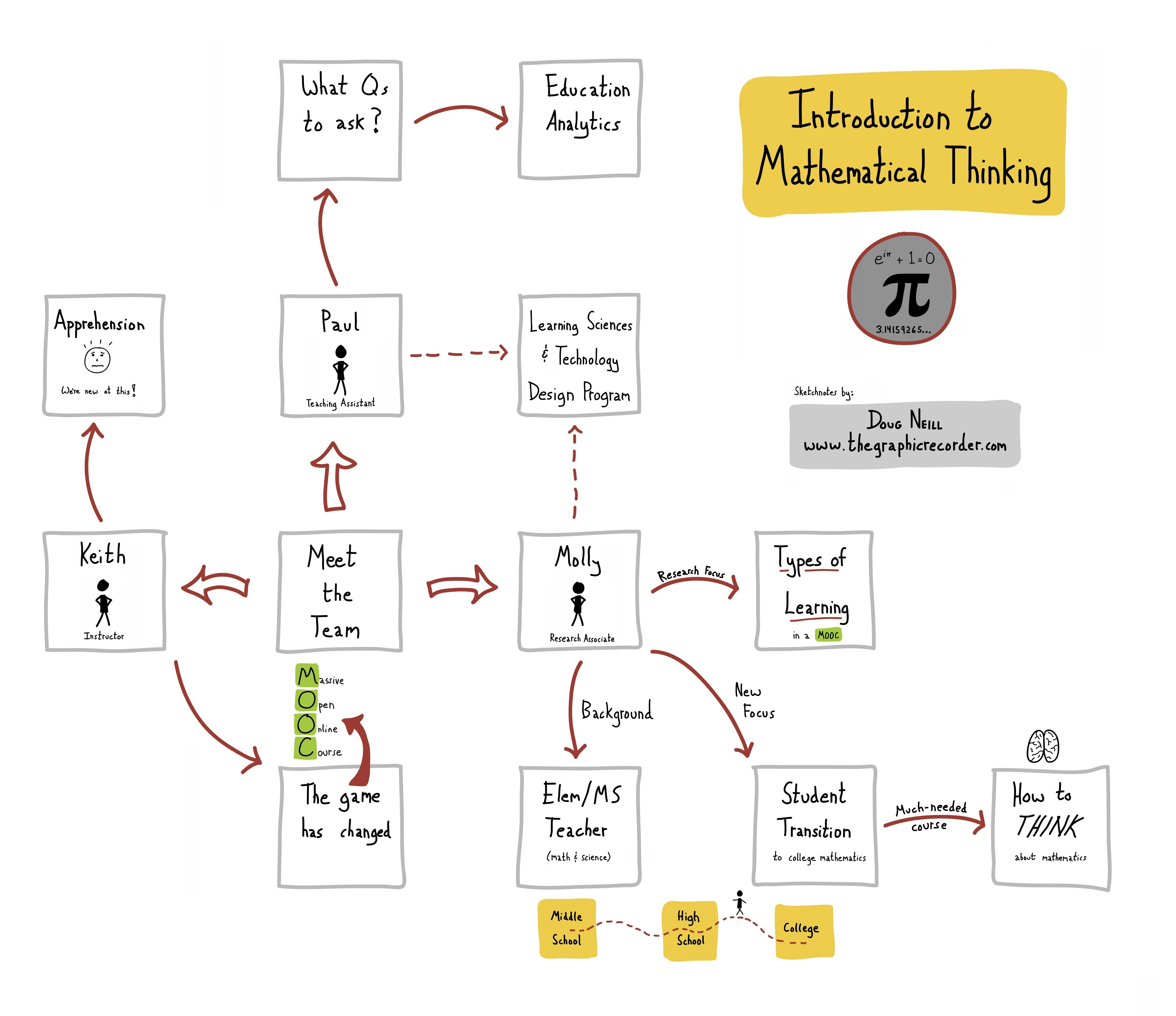 Introduction to Mathematical Thinking Sketchnotes – Meet