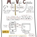 Sketchnotes of the Model-View-Controller Paradigm
