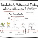 Introduction to Mathematical Thinking Sketchnotes – The Development of Math and Math Education