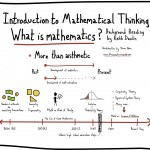 The Graphic Recorder - Doug Neill - Introduction to Mathematical Thinking Sketchnotes - Background Reading