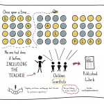 The Graphic Recorder - Doug Neill sketchnotes - TED - Science as play - Science is for everyone, kids included