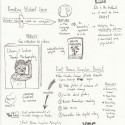 Sketchnotes: Digital Storytelling to Promote a Sense of Place and Social Justice