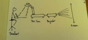The Graphic Recorder - Doug Neill Sketch - Sketching while Subbing - Doc Cam Sketchnote