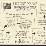 President Obama 2013 Inauguration Speech Sketchnotes - Doug Neill - politics, inaugural address