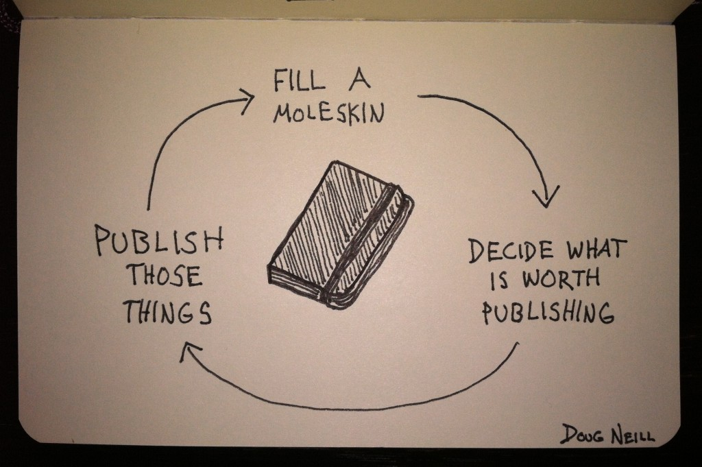 The Graphic Recorder - Doug Neill - Moleskin Sketchnotes - Fill a moleskin - decide what is worth publishing - publish those things - Moleskin Process