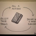 Fill a Moleskin. Publish What's Interesting. Repeat.