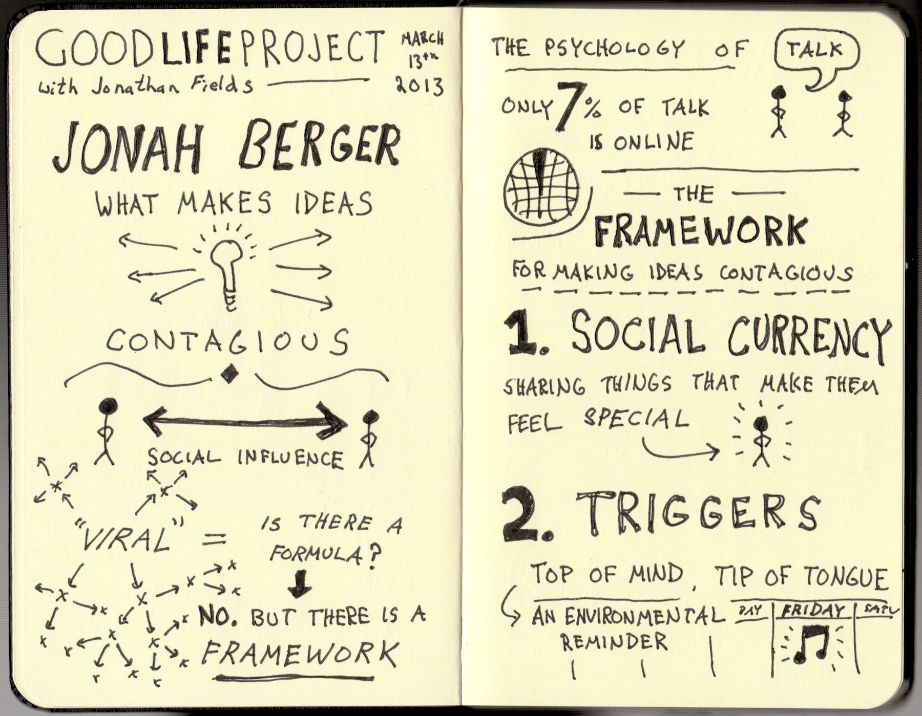 Good Life Project Sketchnotes - Jonah Berger (1) - Jonathan Fields - Doug Neill - framework for making ideas contagious, social currency, triggers, emotions, public, practical value, stories